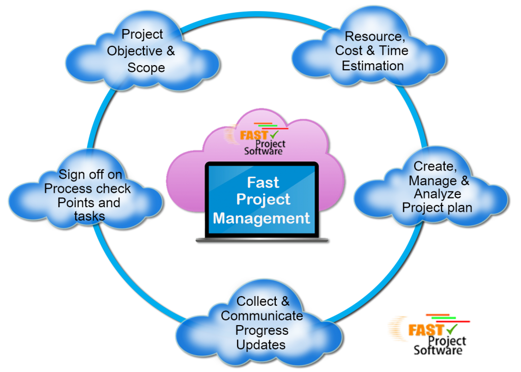 Cloud-based-project-Management-Software
