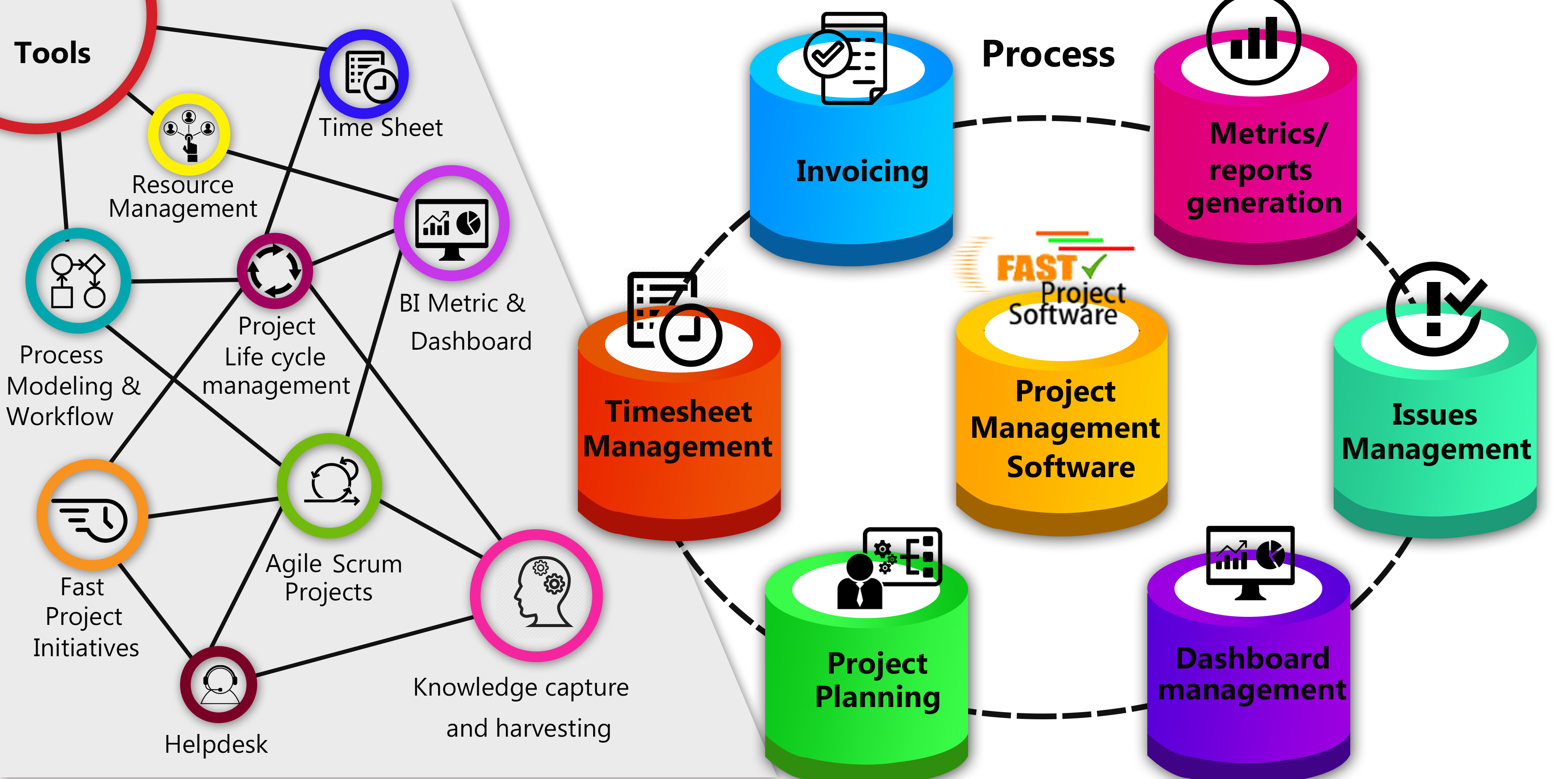 Project management tools and process