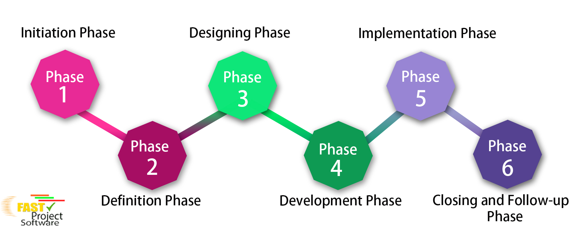 Project-Management-Process